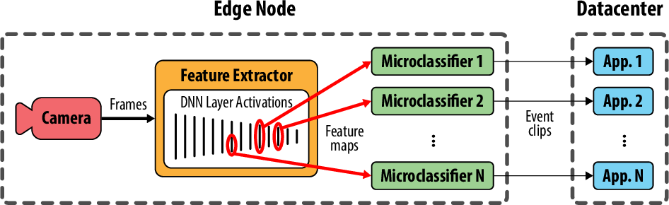 Figure 1 for Scaling Video Analytics on Constrained Edge Nodes