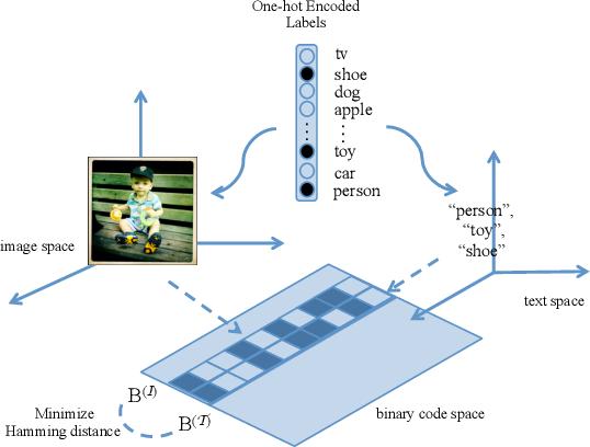 Figure 1 for Discriminative Cross-View Binary Representation Learning