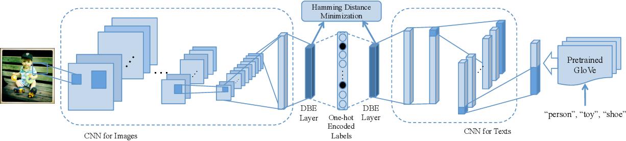 Figure 3 for Discriminative Cross-View Binary Representation Learning