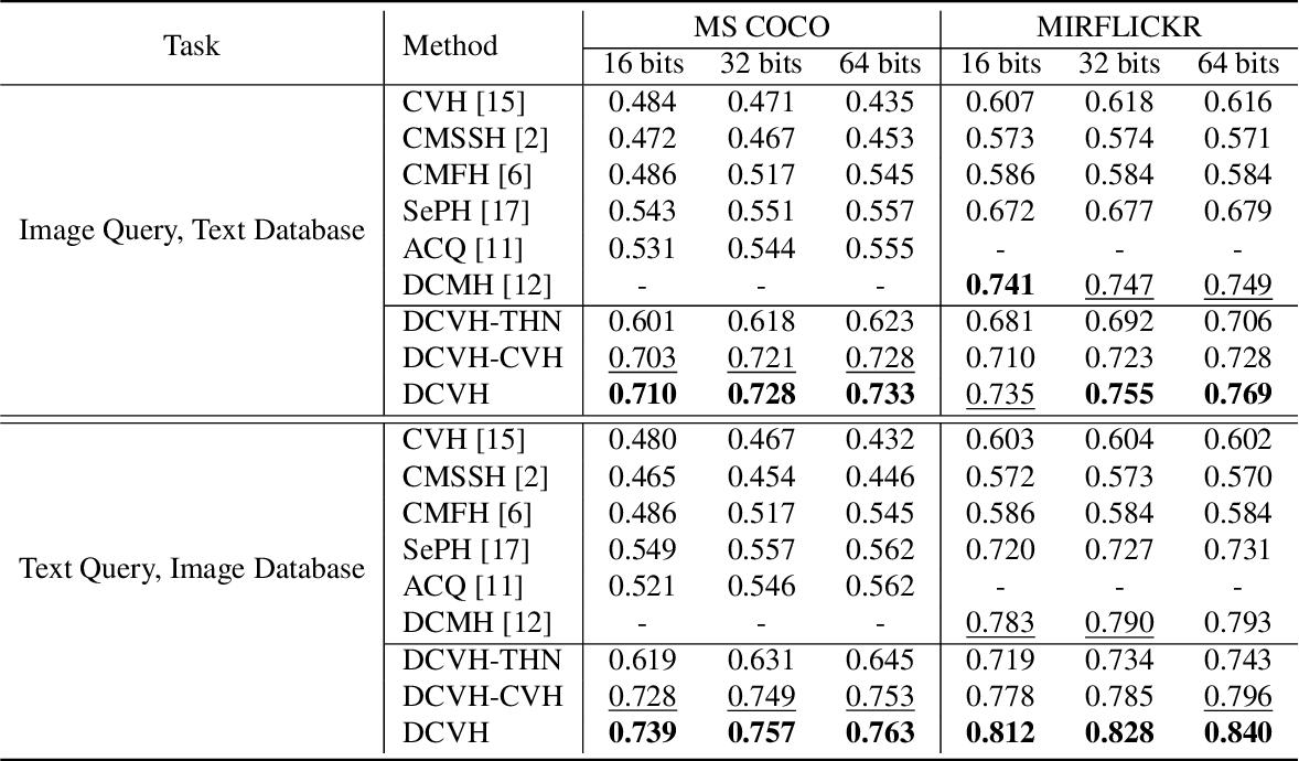 Figure 2 for Discriminative Cross-View Binary Representation Learning