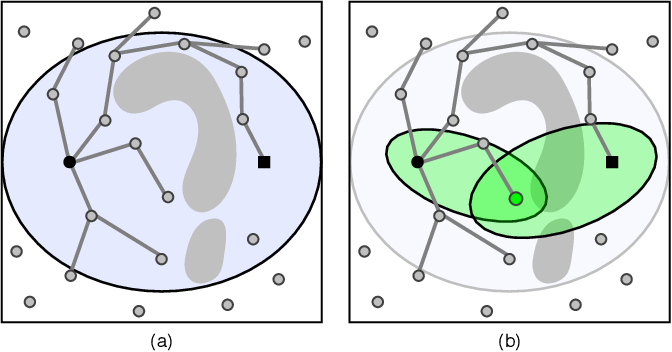 Figure 1 for Guided Incremental Local Densification for Accelerated Sampling-based Motion Planning