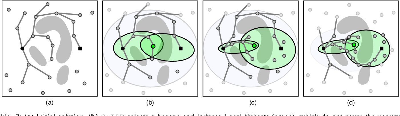 Figure 2 for Guided Incremental Local Densification for Accelerated Sampling-based Motion Planning
