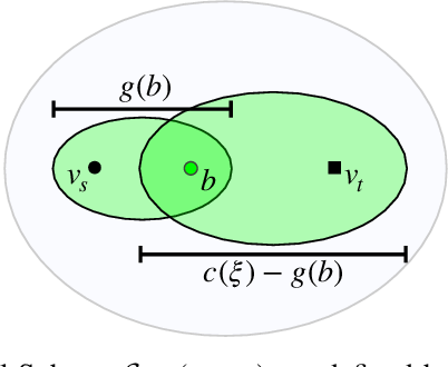 Figure 3 for Guided Incremental Local Densification for Accelerated Sampling-based Motion Planning