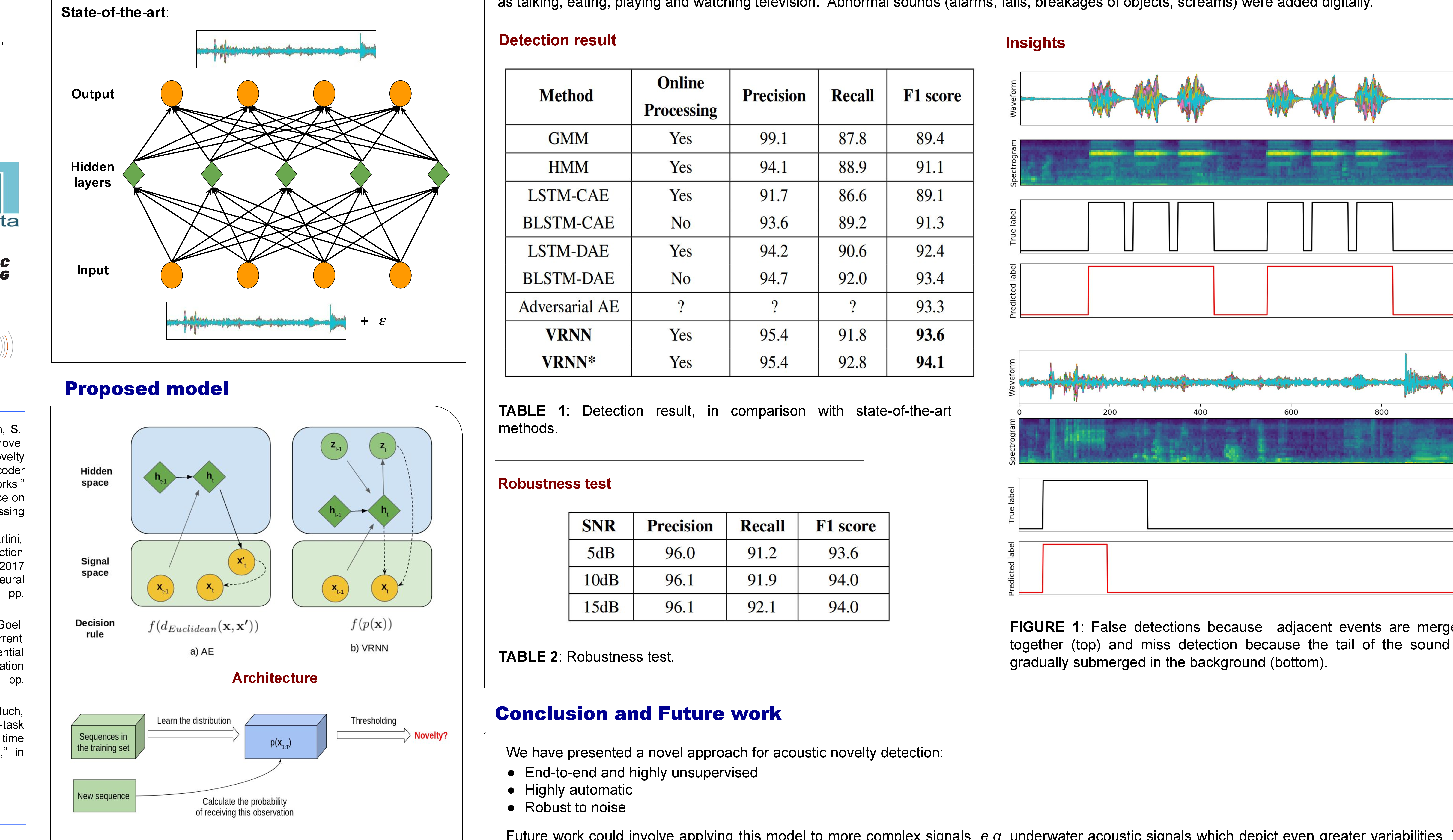 Figure 1 for Recurrent Neural Networks with Stochastic Layers for Acoustic Novelty Detection