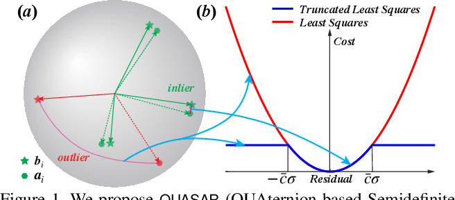Figure 1 for A Quaternion-based Certifiably Optimal Solution to the Wahba Problem with Outliers