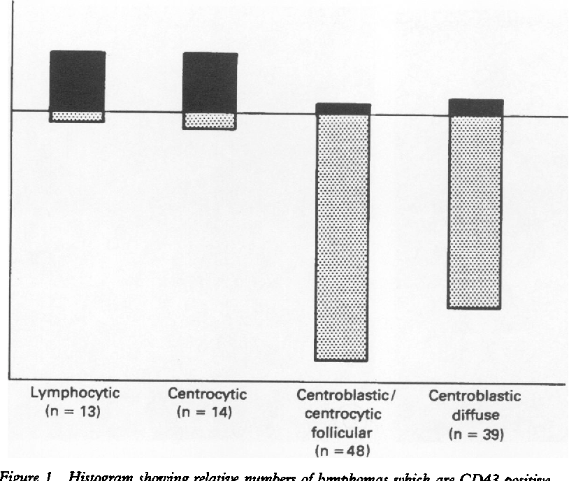 Figure 1 Histogram showing relative numbers of lymphomas which are CD43 positive (solid) and CD43 negative (shaded).