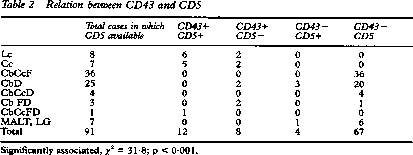 Table 2 Relation between CD43 and CD5