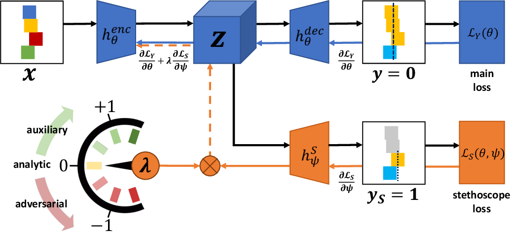 Figure 1 for Neural Stethoscopes: Unifying Analytic, Auxiliary and Adversarial Network Probing