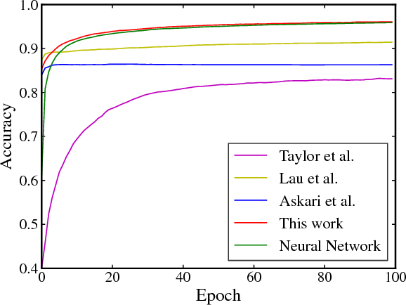 Figure 1 for Fenchel Lifted Networks: A Lagrange Relaxation of Neural Network Training