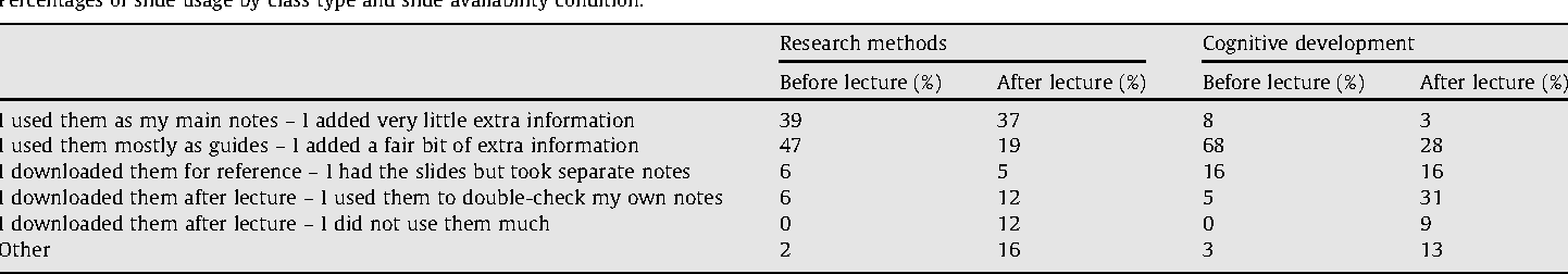The timing of online lecture slide availability and its