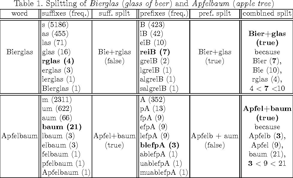 Table 1. Splitting of Bierglas (glass of beer) and Apfelbaum (apple tree)