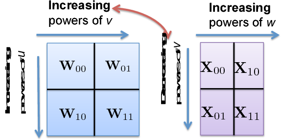 Figure 4 for A Unified Coded Deep Neural Network Training Strategy Based on Generalized PolyDot Codes for Matrix Multiplication