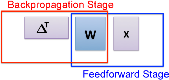Figure 2 for A Unified Coded Deep Neural Network Training Strategy Based on Generalized PolyDot Codes for Matrix Multiplication