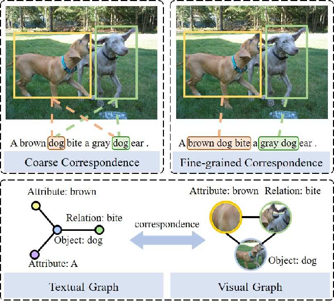 Figure 1 for Graph Structured Network for Image-Text Matching