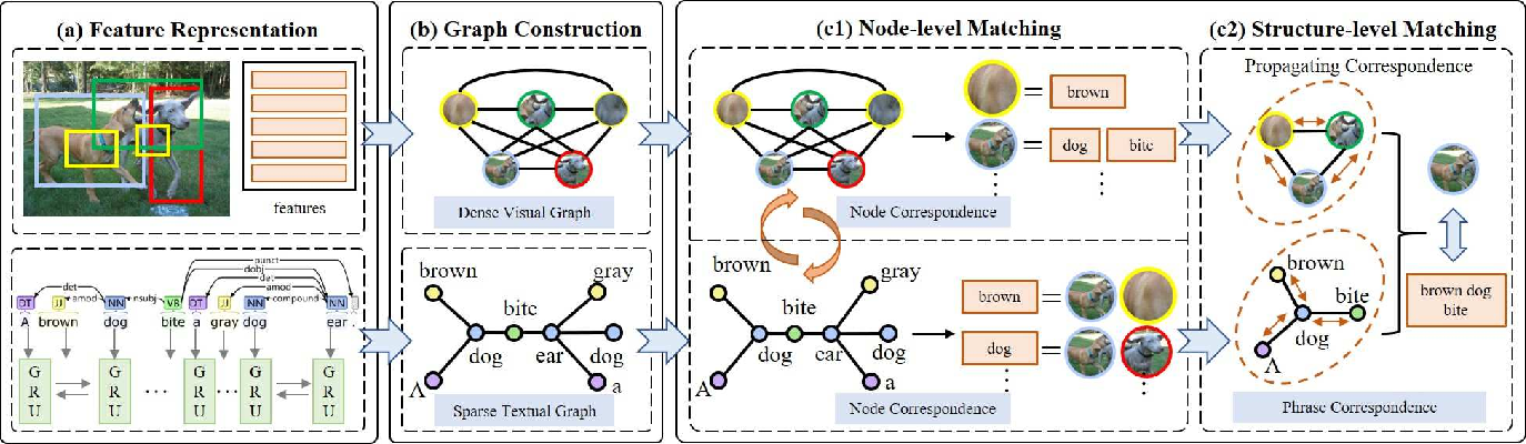 Figure 3 for Graph Structured Network for Image-Text Matching