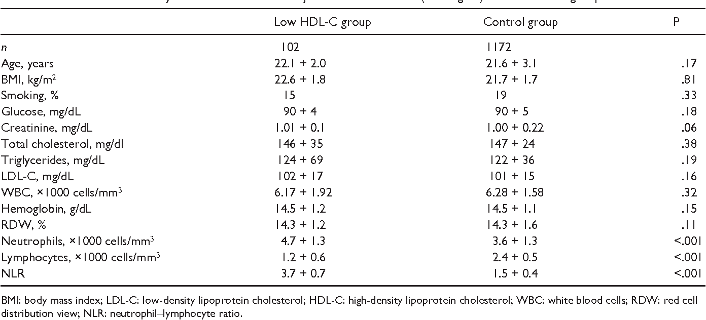 Neutrophil–lymphocyte ratio is associated with low high
