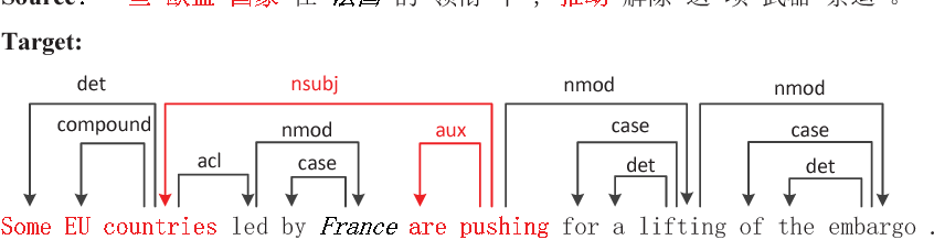 Figure 1 for Look-ahead Attention for Generation in Neural Machine Translation
