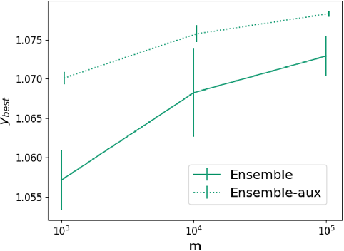 Figure 4 for Scalable and Flexible Deep Bayesian Optimization with Auxiliary Information for Scientific Problems
