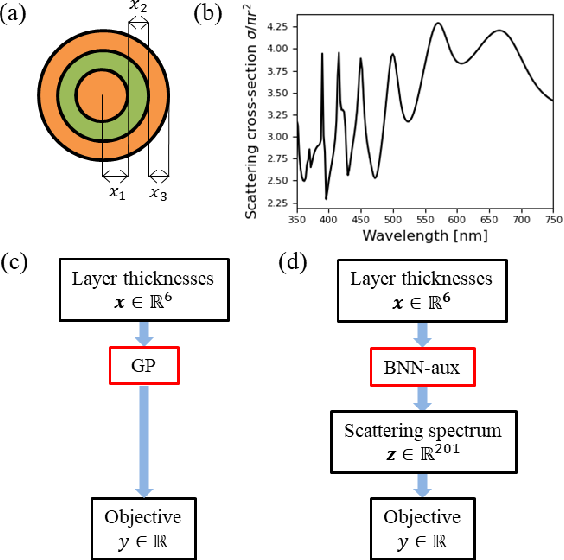Figure 1 for Scalable and Flexible Deep Bayesian Optimization with Auxiliary Information for Scientific Problems