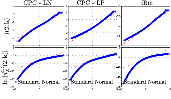 Figure 1 for Bayesian estimation of the multifractality parameter for image texture using a Whittle approximation