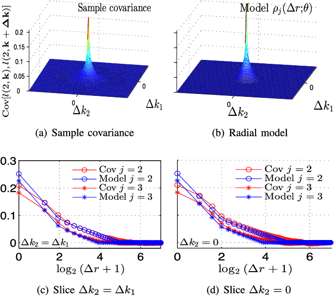 Figure 2 for Bayesian estimation of the multifractality parameter for image texture using a Whittle approximation