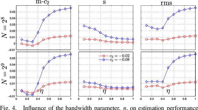 Figure 4 for Bayesian estimation of the multifractality parameter for image texture using a Whittle approximation