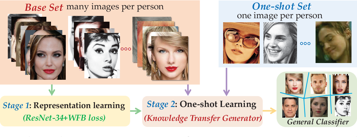 Figure 3 for Generative One-Shot Face Recognition