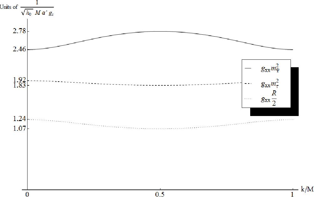 figure D.5