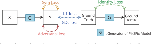 Figure 1 for Pairwise-GAN: Pose-based View Synthesis through Pair-Wise Training