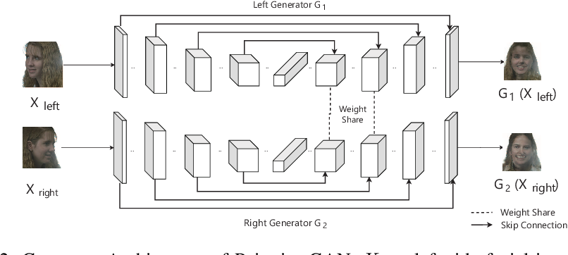 Figure 3 for Pairwise-GAN: Pose-based View Synthesis through Pair-Wise Training