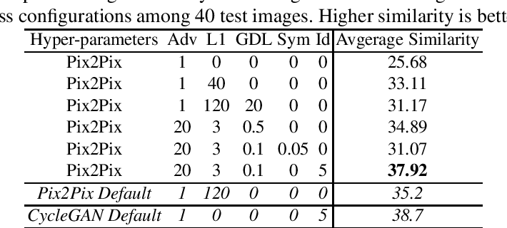 Figure 2 for Pairwise-GAN: Pose-based View Synthesis through Pair-Wise Training