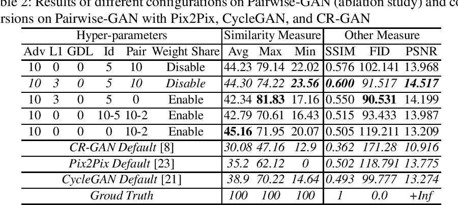 Figure 4 for Pairwise-GAN: Pose-based View Synthesis through Pair-Wise Training