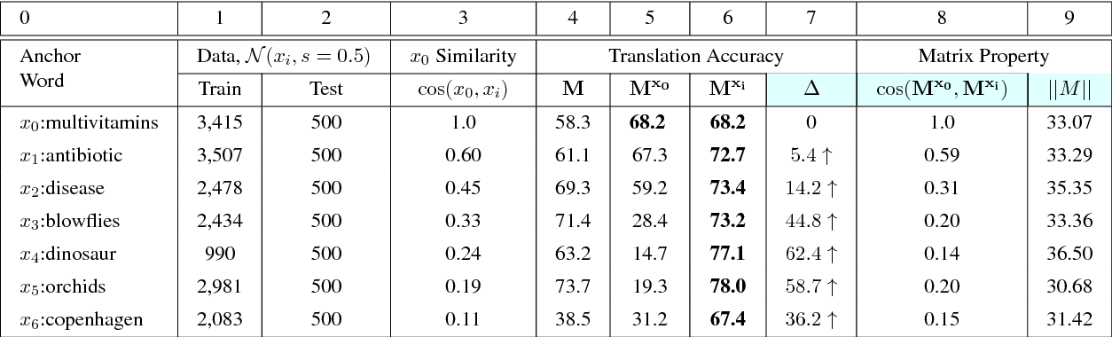 Figure 2 for Characterizing Departures from Linearity in Word Translation