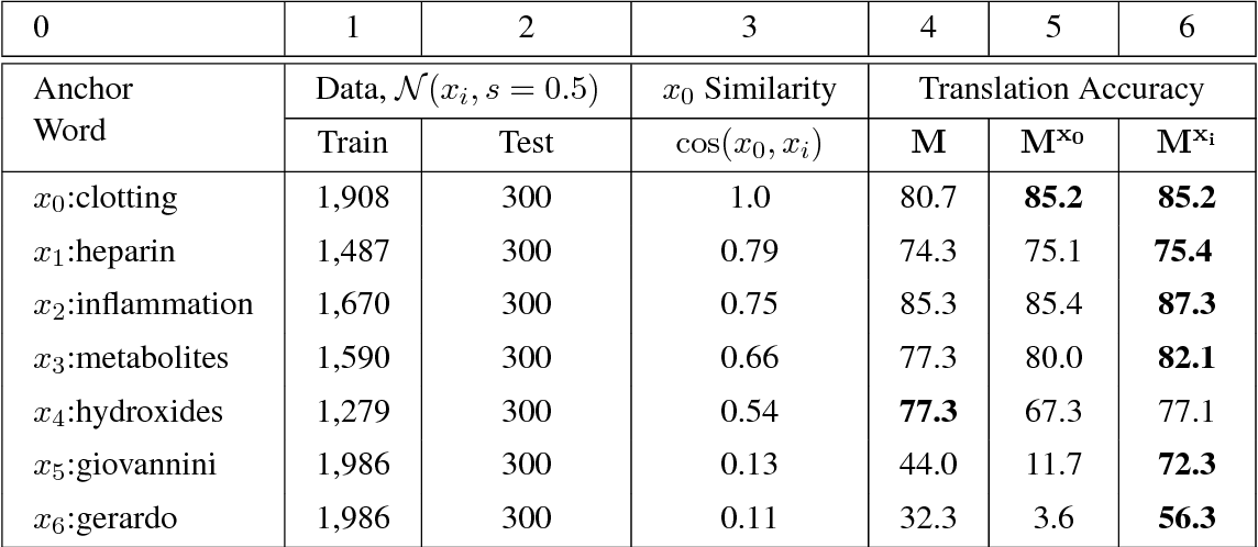 Figure 4 for Characterizing Departures from Linearity in Word Translation