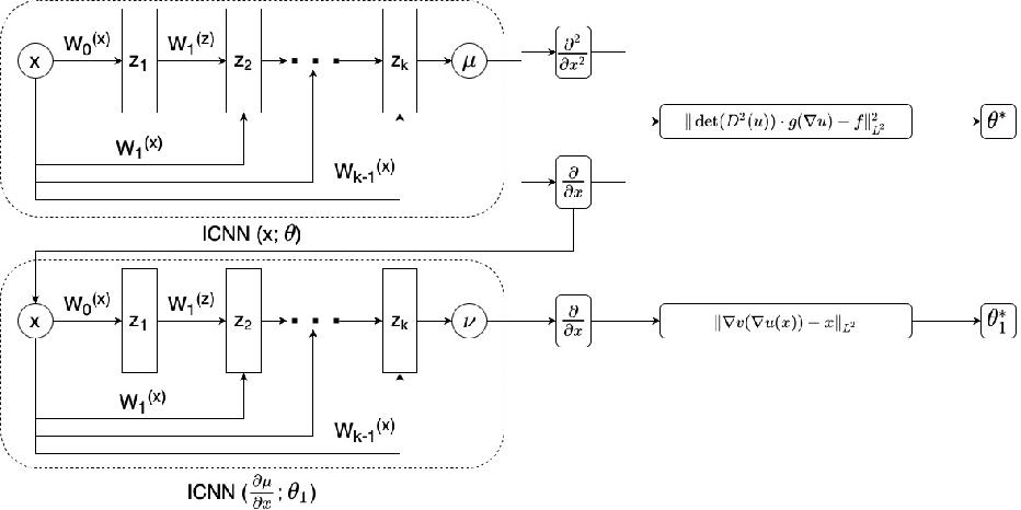 Figure 1 for Physics Informed Convex Artificial Neural Networks (PICANNs) for Optimal Transport based Density Estimation
