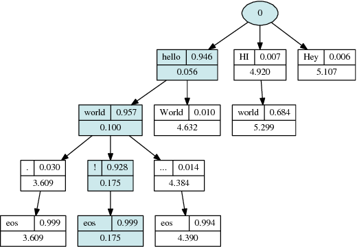 Figure 2 for Nematus: a Toolkit for Neural Machine Translation