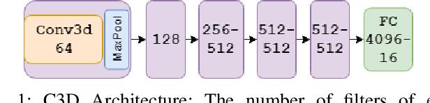 Figure 1 for Generative Multi-Stream Architecture For American Sign Language Recognition