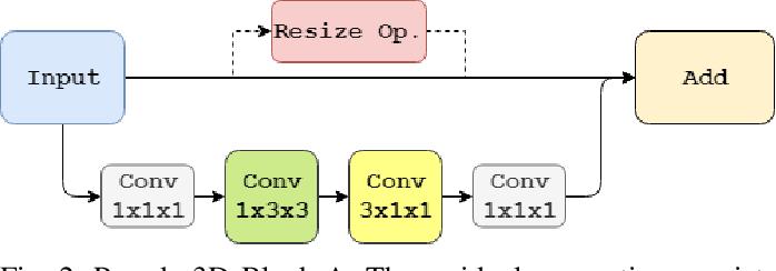 Figure 2 for Generative Multi-Stream Architecture For American Sign Language Recognition