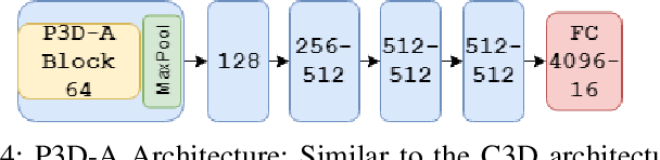 Figure 4 for Generative Multi-Stream Architecture For American Sign Language Recognition