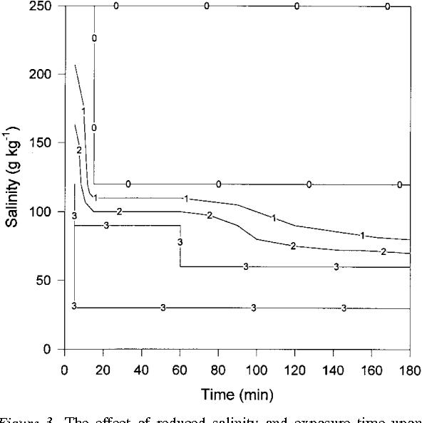 Figure 3 From Halotolerance Of The Oyster Predator Imogine Mcgrathi