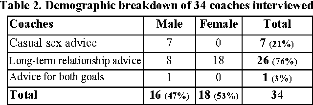 dating agency rates