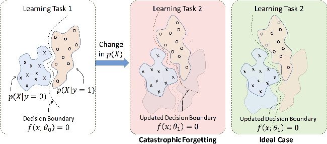 Figure 1 for Attention-Based Structural-Plasticity