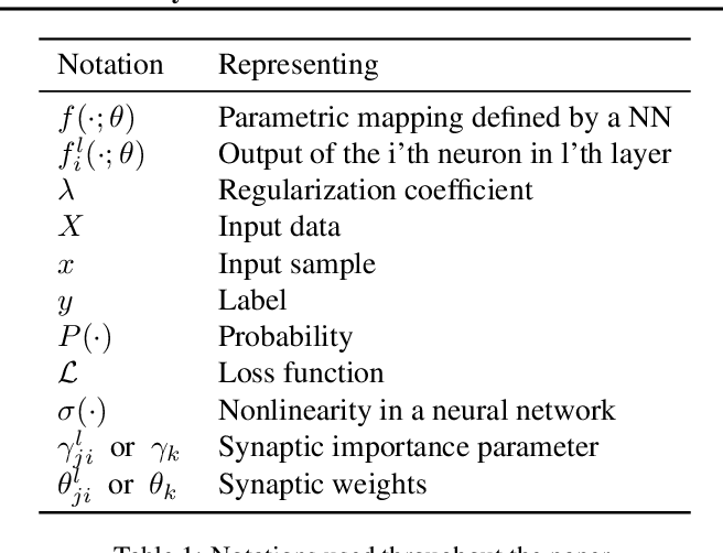 Figure 2 for Attention-Based Structural-Plasticity