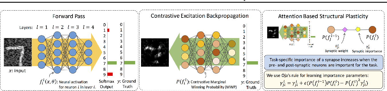Figure 3 for Attention-Based Structural-Plasticity