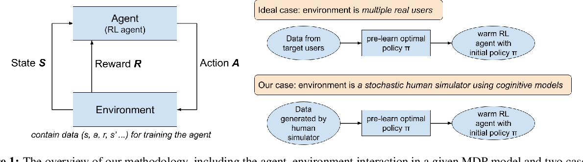 Figure 1 for Using Cognitive Models to Train Warm Start Reinforcement Learning Agents for Human-Computer Interactions