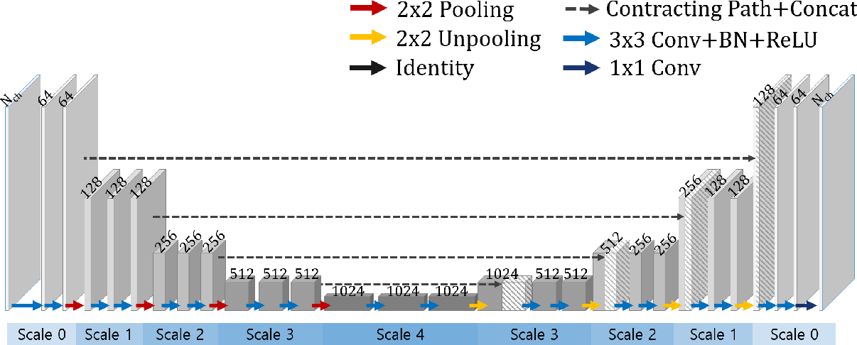 Figure 3 for Deep artifact learning for compressed sensing and parallel MRI