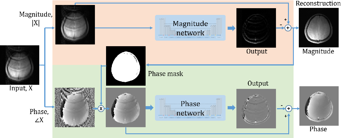 Figure 4 for Deep artifact learning for compressed sensing and parallel MRI