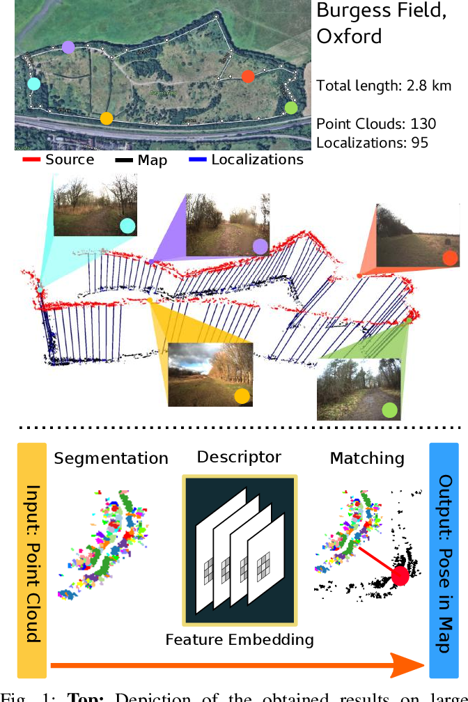 Figure 1 for Learning to See the Wood for the Trees: Deep Laser Localization in Urban and Natural Environments on a CPU