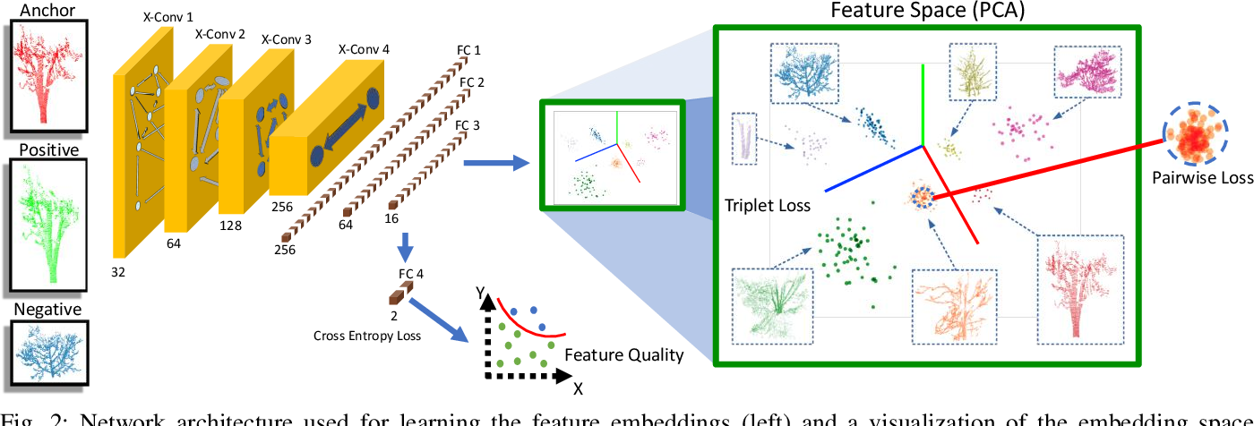 Figure 2 for Learning to See the Wood for the Trees: Deep Laser Localization in Urban and Natural Environments on a CPU