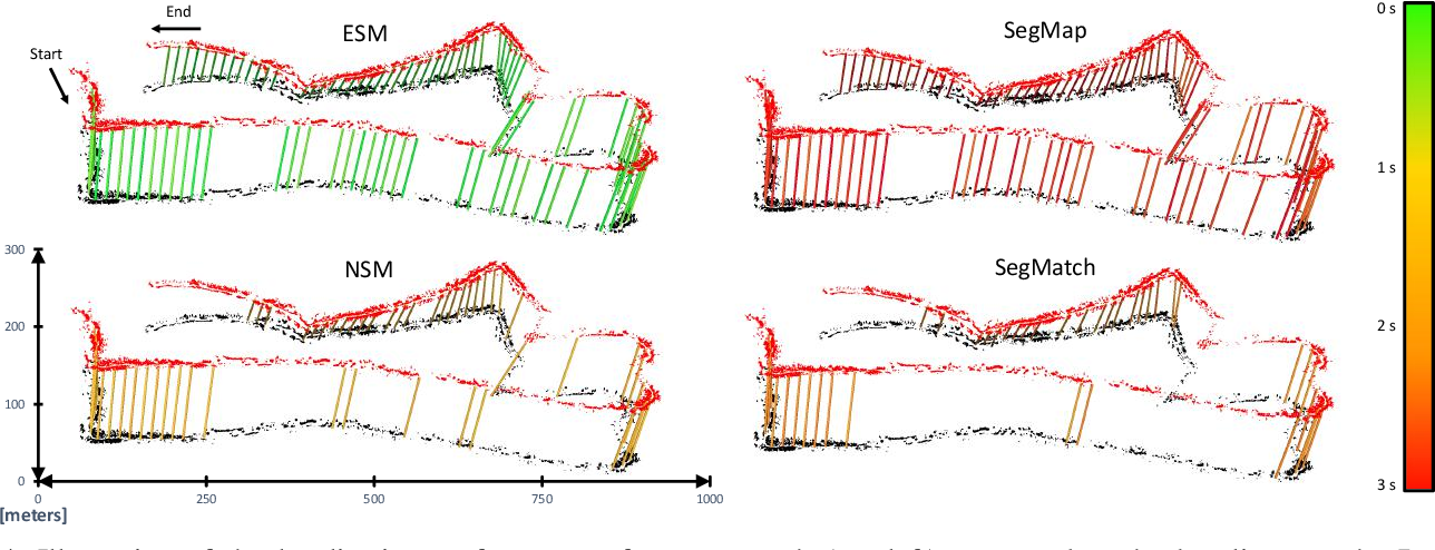 Figure 4 for Learning to See the Wood for the Trees: Deep Laser Localization in Urban and Natural Environments on a CPU